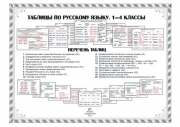 Таблицы по русскому языку. 1-4 классы